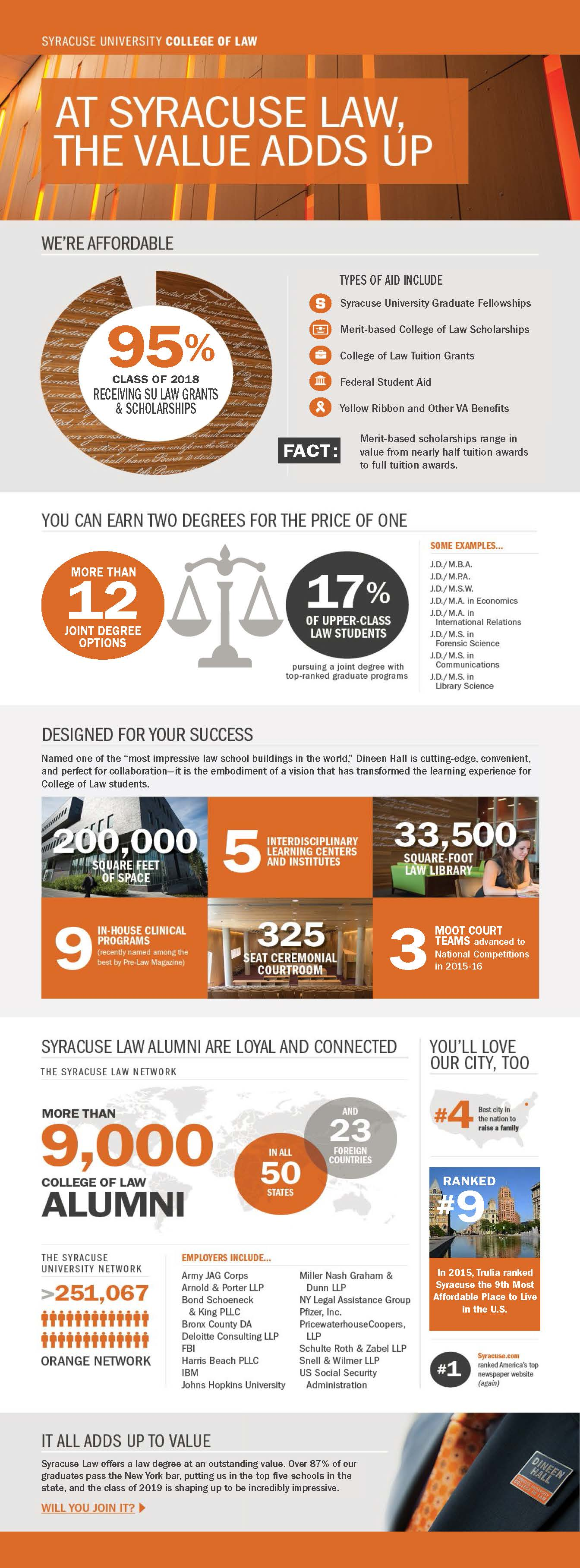 Infographic - Please contact Syracuse University College of Law for details